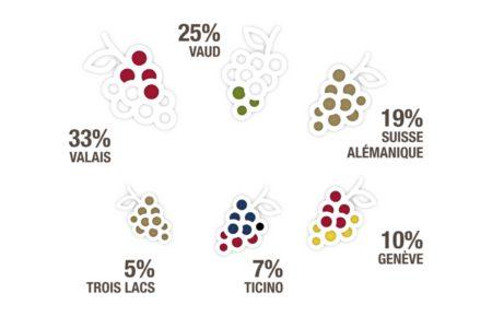 スイスワインを代表する6つの地域