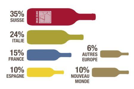 スイスワインについて