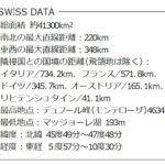 スイスの基本データ